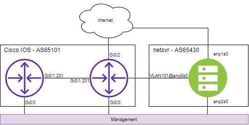 IOS Diagram