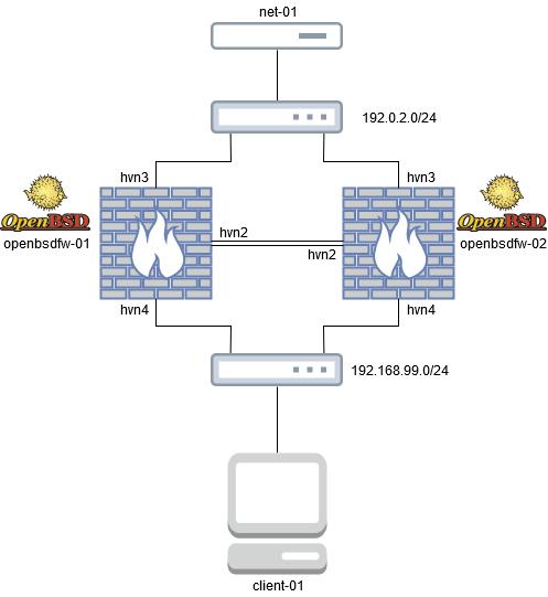 OpenBSD Firewalling