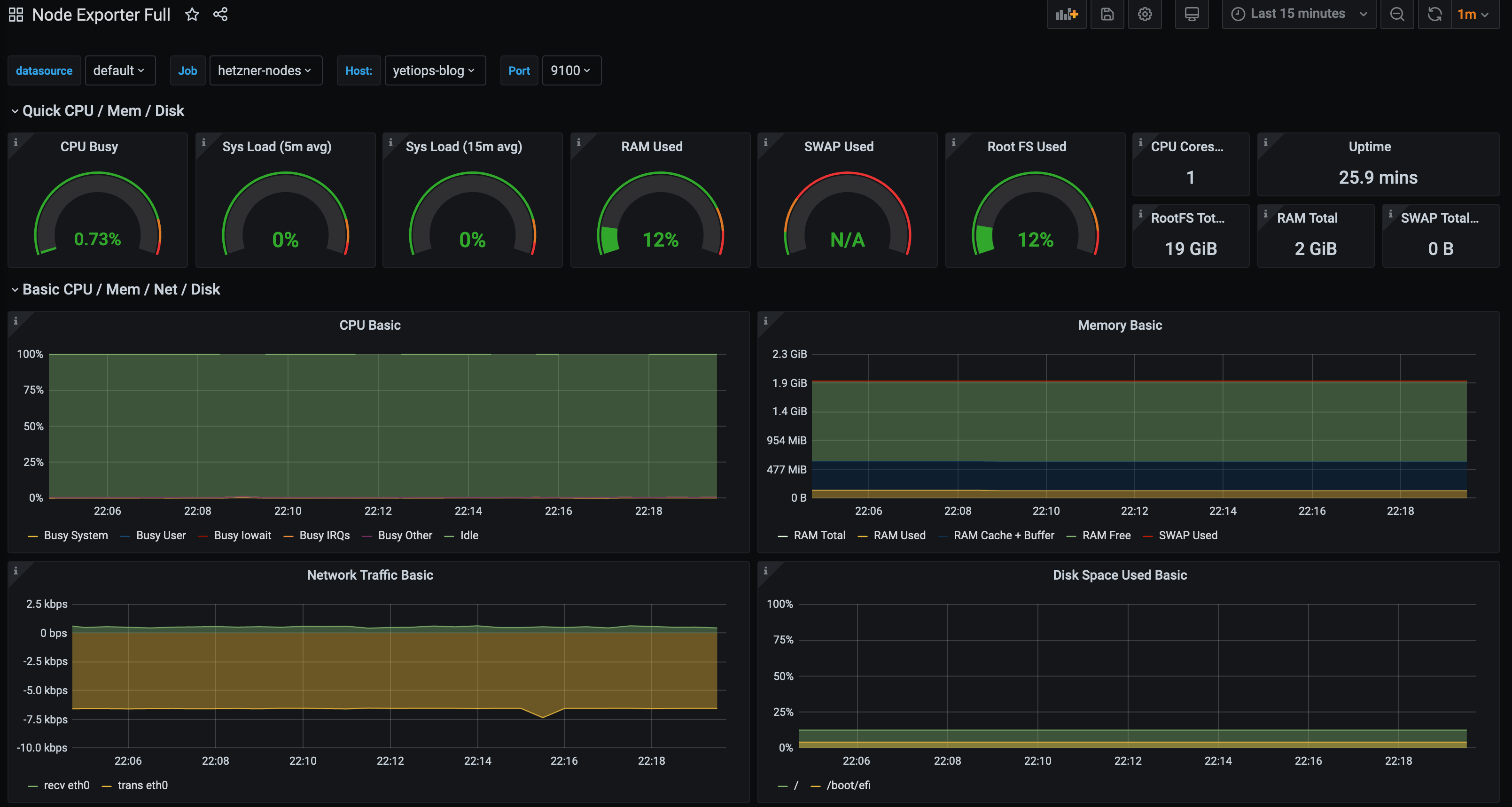 Digital Ocean Grafana