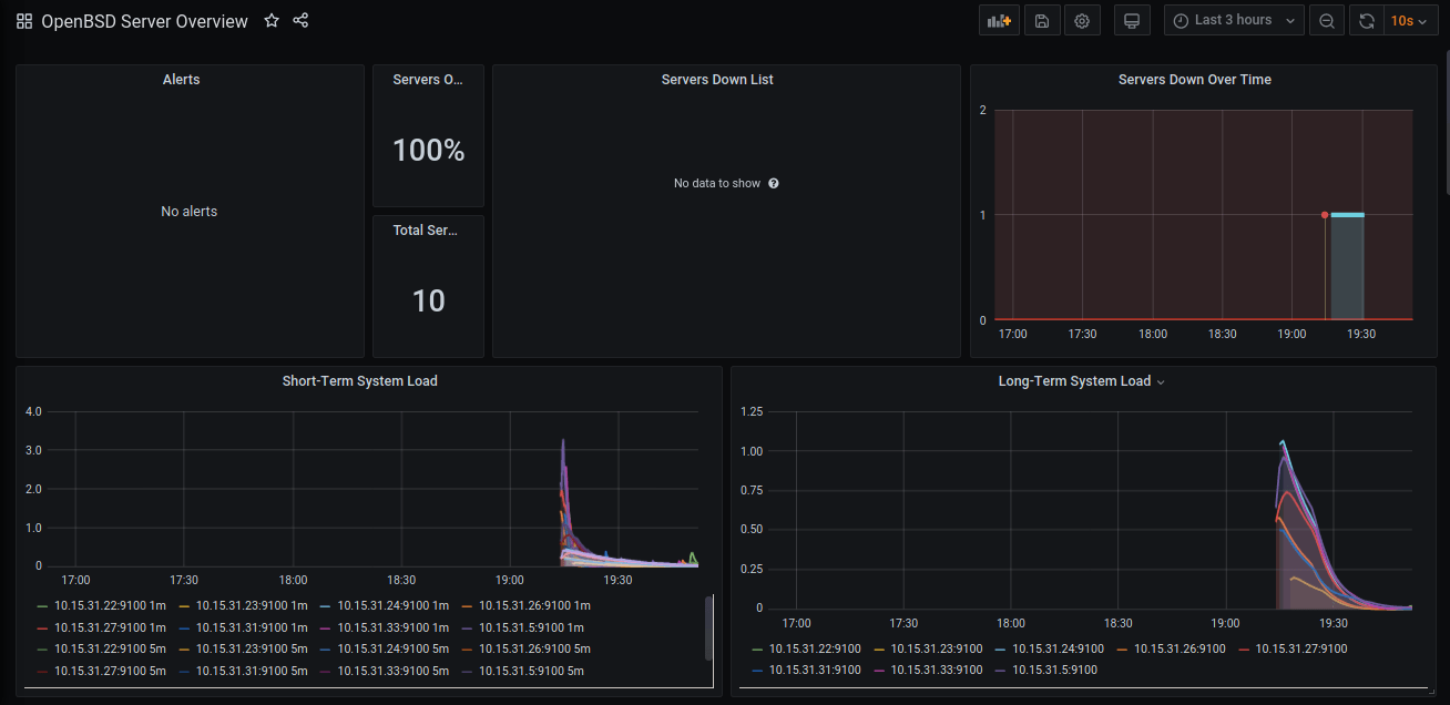 OpenBSD Server Overview Dashboard