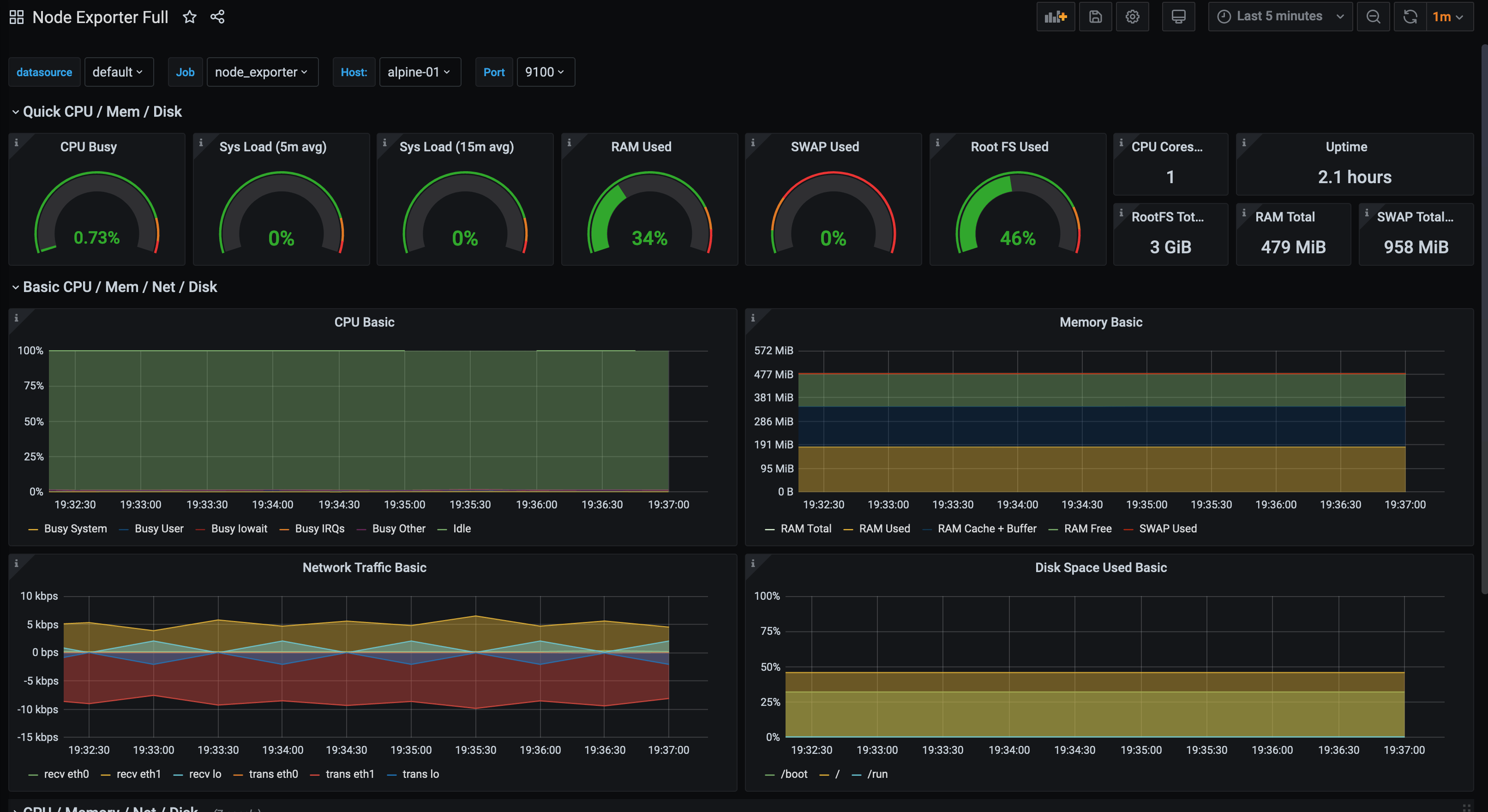 Alpine Linux Node Exporter Dashboard